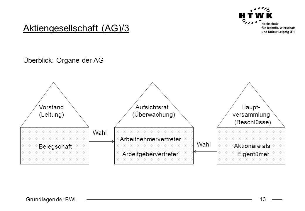 Grundlagen der BWL13 Aktiengesellschaft (AG)/3 Überblick: Organe der AG Vorstand Aufsichtsrat Haupt- (Leitung) (Überwachung) versammlung (Beschlüsse)