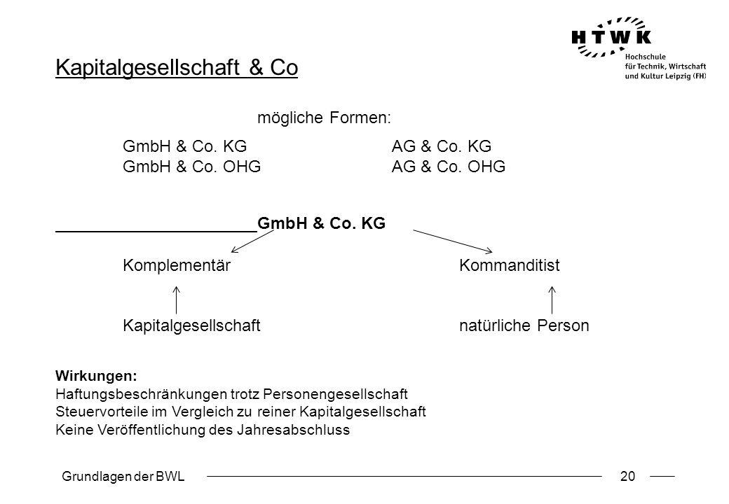 Grundlagen der BWL20 Kapitalgesellschaft & Co mögliche Formen: GmbH & Co. KGAG & Co. KG GmbH & Co. OHGAG & Co. OHG GmbH & Co. KG KomplementärKommandit
