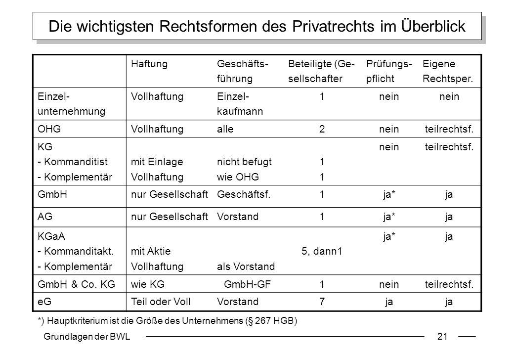 Grundlagen der BWL21 Die wichtigsten Rechtsformen des Privatrechts im Überblick HaftungGeschäfts- führung Beteiligte (Ge- sellschafter Prüfungs- pflic