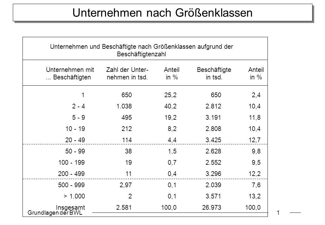 Grundlagen der BWL1 Unternehmen nach Größenklassen Unternehmen mitZahl der Unter-AnteilBeschäftigteAnteil... Beschäftigtennehmen in tsd.in %in tsd.in