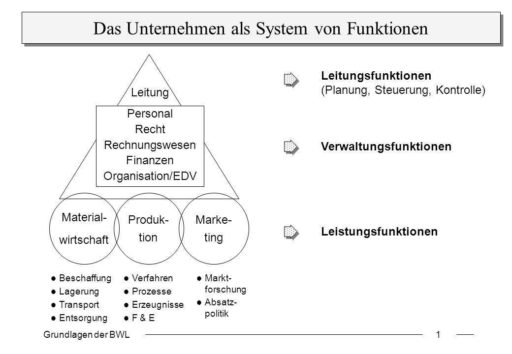 Grundlagen der BWL1 Das Unternehmen als System von Funktionen Beschaffung Lagerung Transport Entsorgung Verfahren Prozesse Erzeugnisse F & E Marke- ti