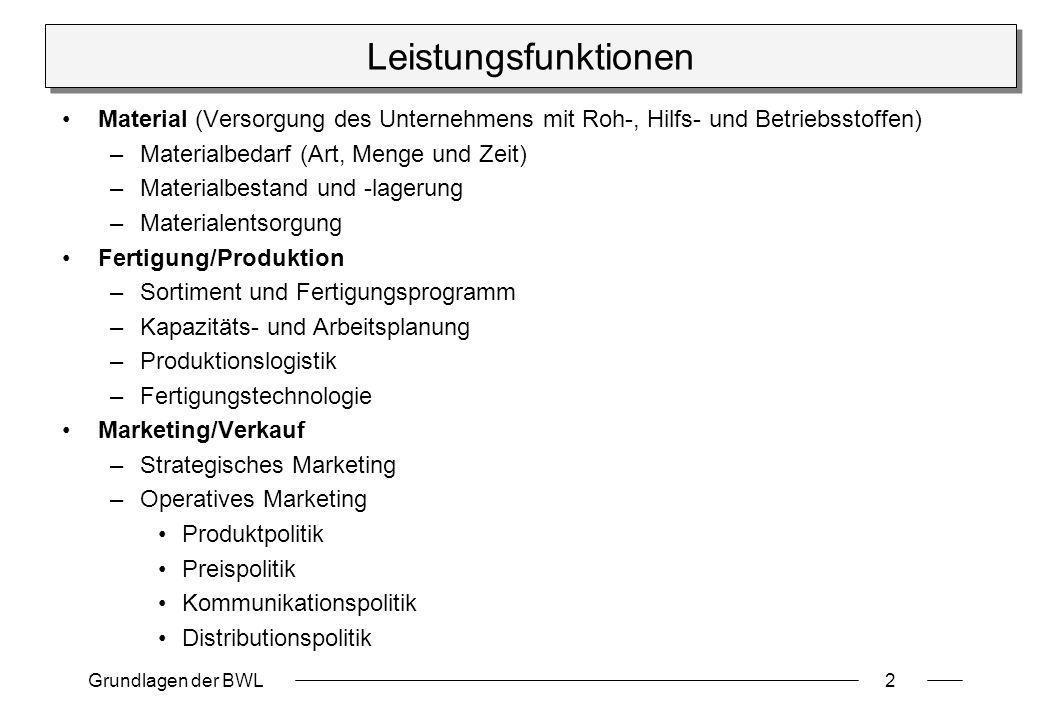 Grundlagen der BWL2 Leistungsfunktionen Material (Versorgung des Unternehmens mit Roh-, Hilfs- und Betriebsstoffen) –Materialbedarf (Art, Menge und Ze