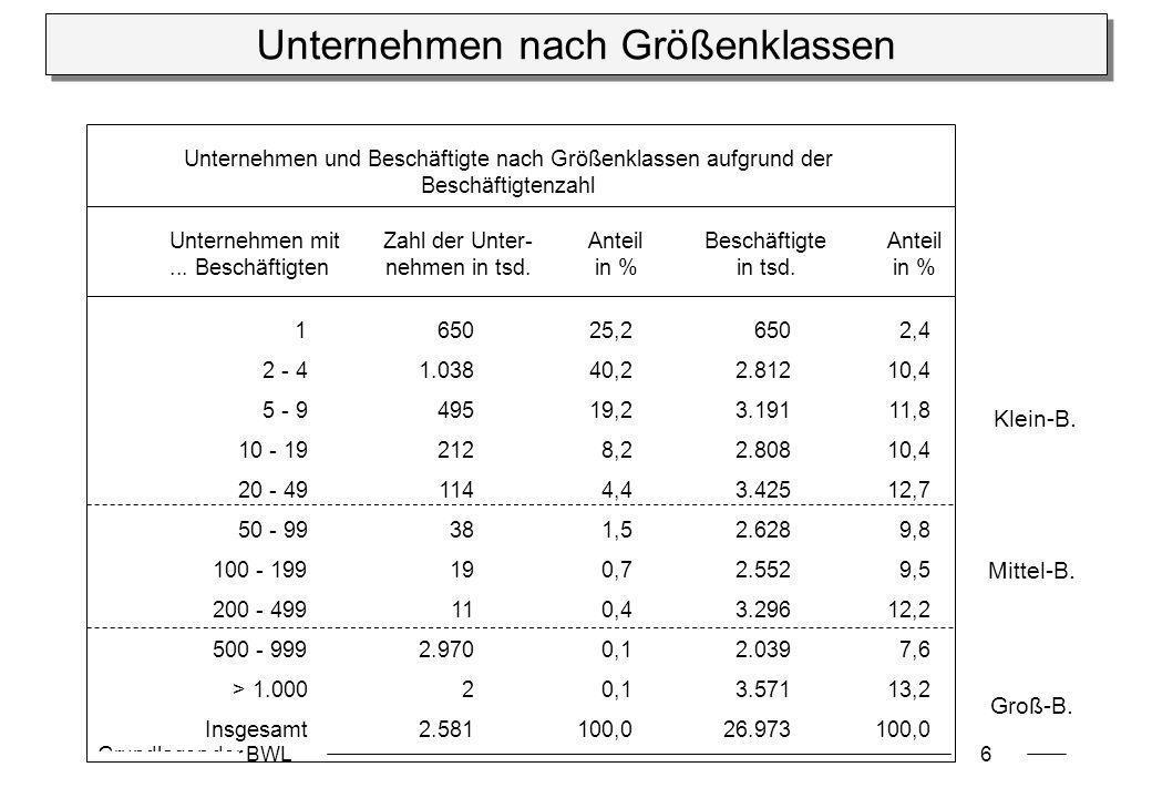 Grundlagen der BWL6 Unternehmen nach Größenklassen Unternehmen mitZahl der Unter-AnteilBeschäftigteAnteil... Beschäftigtennehmen in tsd.in %in tsd.in