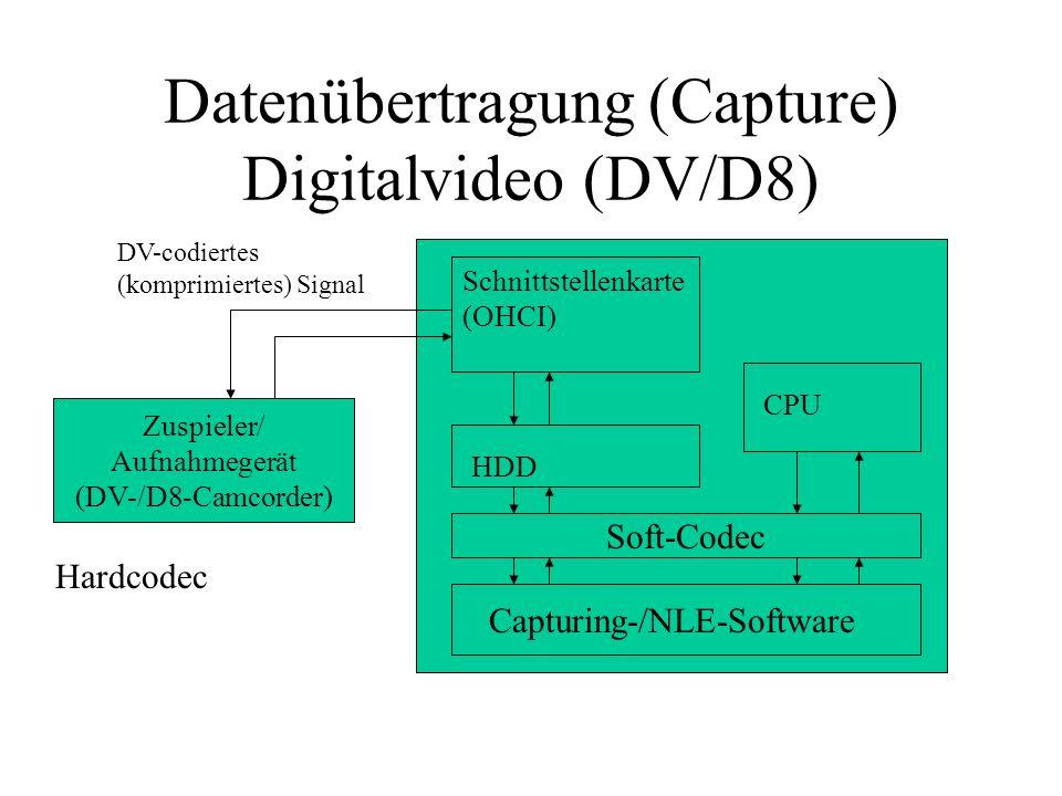 Datenübertragung (Capture) Digitalvideo (DV/D8) Schnittstellenkarte (OHCI) HDD CPU Capturing-/NLE-Software Soft-Codec DV-codiertes (komprimiertes) Sig