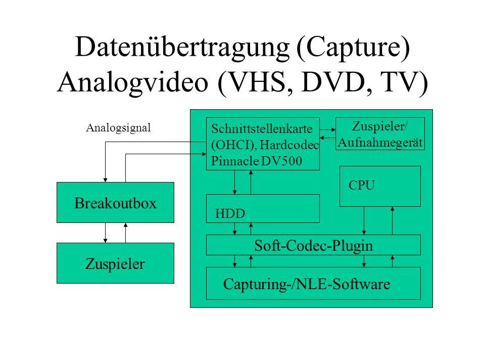 Datenübertragung (Capture) Analogvideo (VHS, DVD, TV) Schnittstellenkarte (OHCI), Hardcodec Pinnacle DV500 HDD CPU Capturing-/NLE-Software Soft-Codec-
