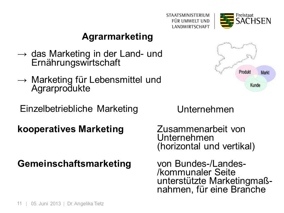 11 | 05. Juni 2013 | Dr. Angelika Tietz Agrarmarketing das Marketing in der Land- und Ernährungswirtschaft Marketing für Lebensmittel und Agrarprodukt