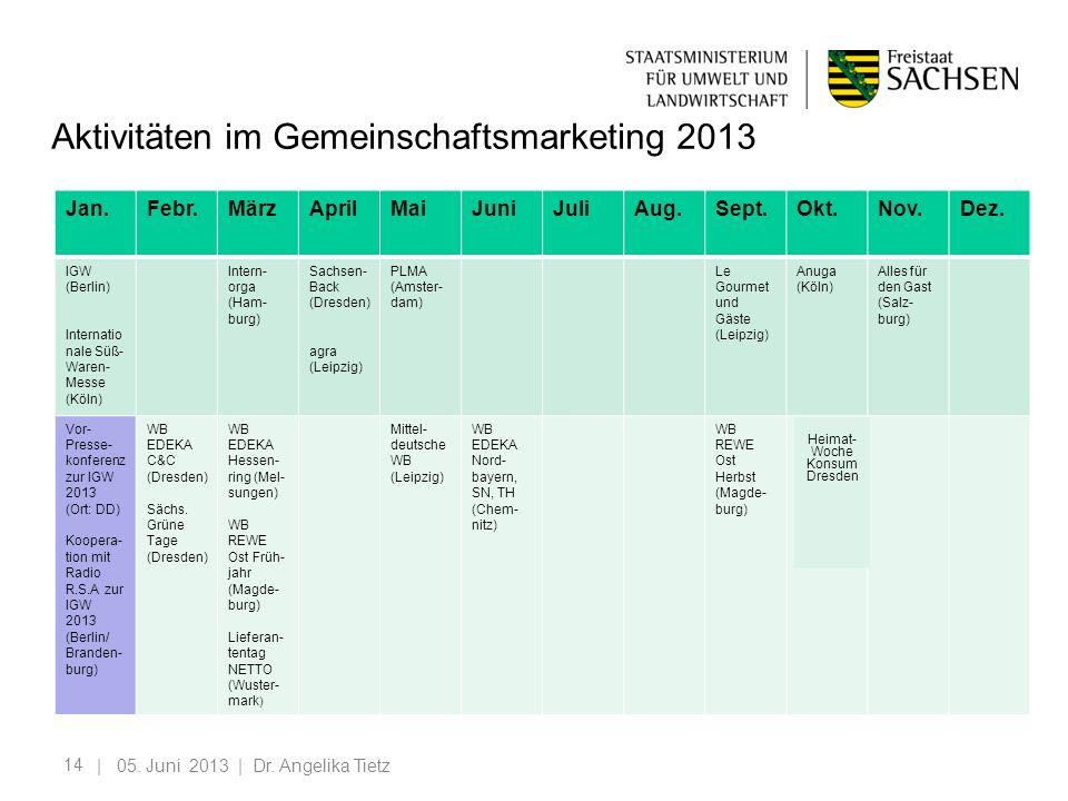 14 Aktivitäten im Gemeinschaftsmarketing 2013 | 05. Juni 2013 | Dr. Angelika Tietz Jan.Febr.MärzAprilMaiJuniJuliAug.Sept.Okt.Nov.Dez. IGW (Berlin) Int