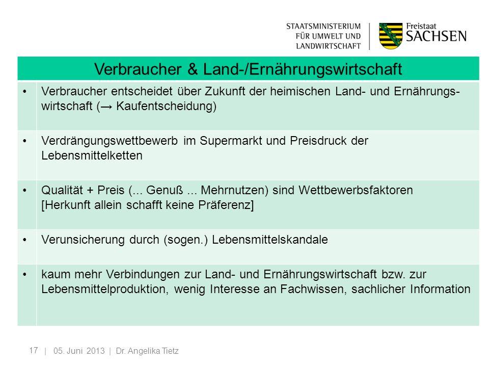 17 | 05. Juni 2013 | Dr. Angelika Tietz Verbraucher & Land-/Ernährungswirtschaft Verbraucher entscheidet über Zukunft der heimischen Land- und Ernähru
