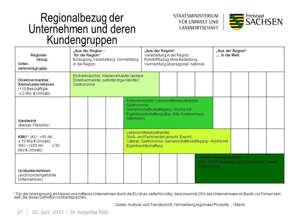 21 | 05. Juni 2013 | Dr. Angelika Tietz Regional- bezug Unter- nehmensgruppe Aus der Region – für die Region Erzeugung, Verarbeitung, Vermarktung in d