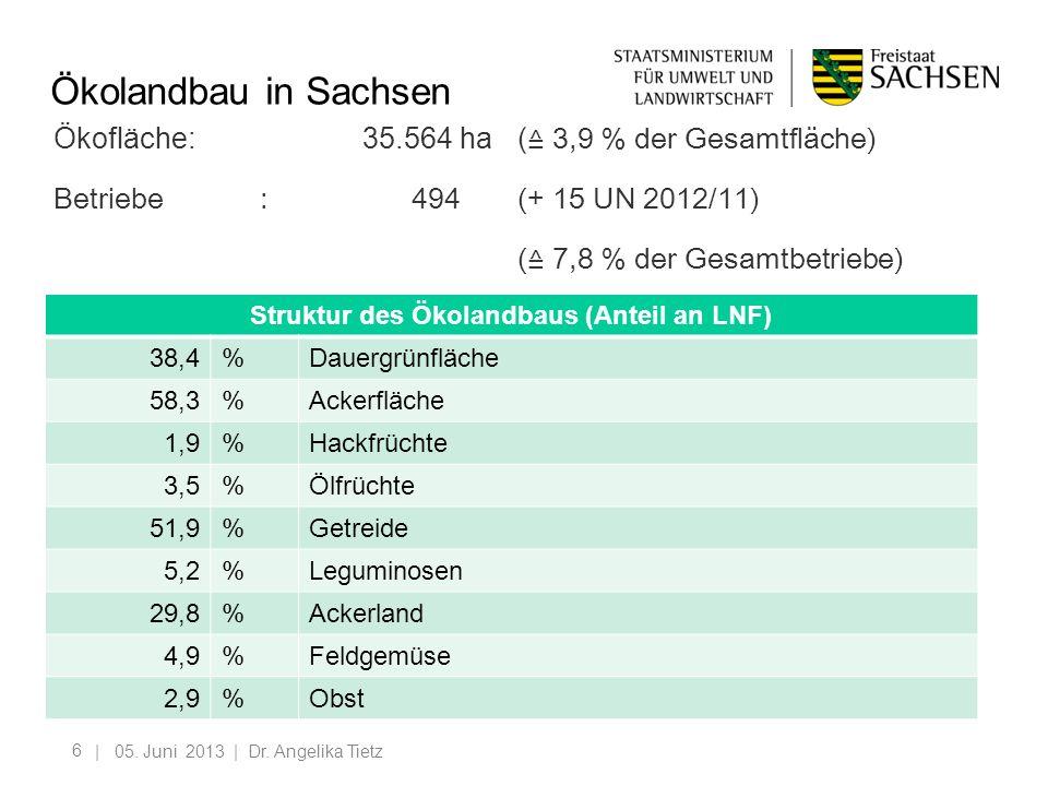 6 Ökolandbau in Sachsen Ökofläche:35.564 ha ( 3,9 % der Gesamtfläche) Betriebe: 494(+ 15 UN 2012/11) ( 7,8 % der Gesamtbetriebe) | 05. Juni 2013 | Dr.