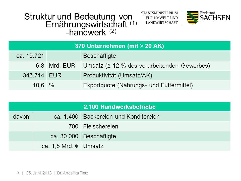 9 Struktur und Bedeutung von Ernährungswirtschaft (1) -handwerk (2) | 05. Juni 2013 | Dr. Angelika Tietz 370 Unternehmen (mit > 20 AK) ca. 19.721Besch