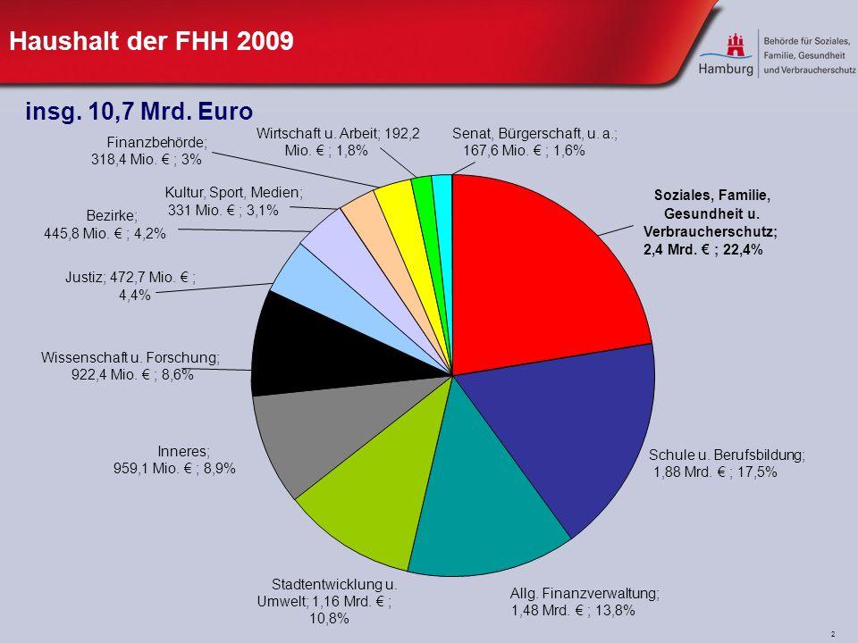 2 Haushalt der FHH 2009 insg. 10,7 Mrd. Euro Justiz; 472,7 Mio.