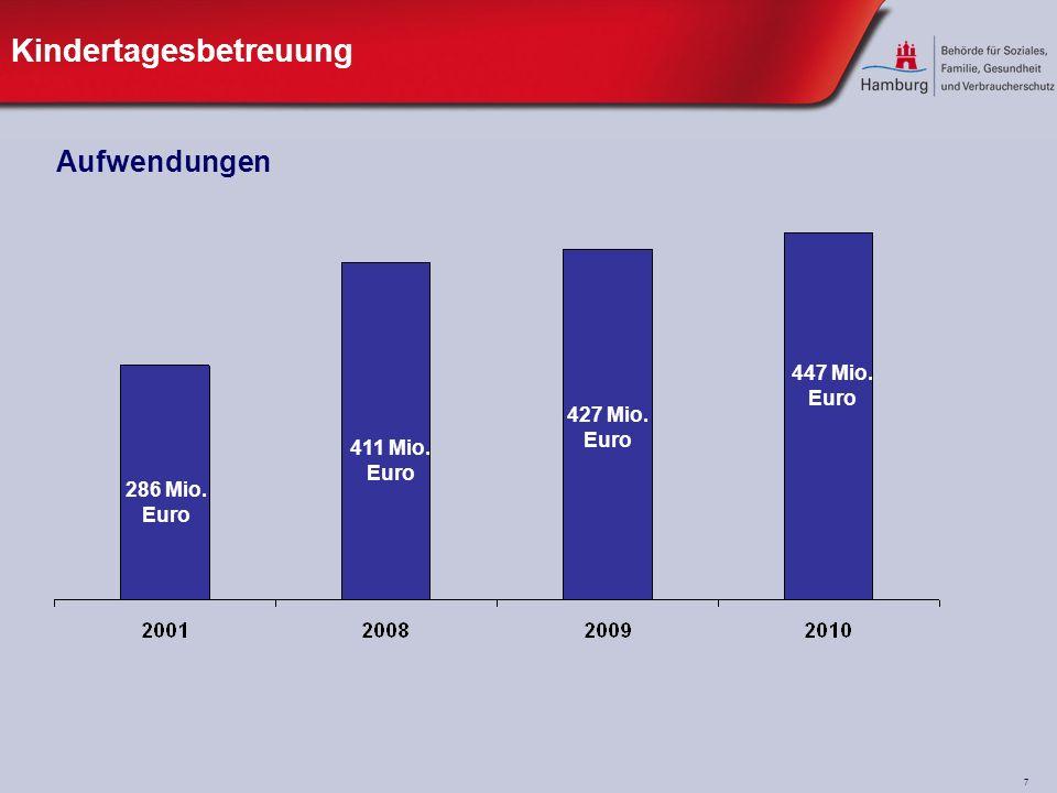 7 Kindertagesbetreuung 411 Mio. Euro 427 Mio. Euro 447 Mio. Euro 286 Mio. Euro Aufwendungen