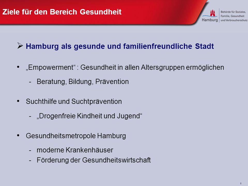 8 Ziele für den Bereich Gesundheit Hamburg als gesunde und familienfreundliche Stadt Empowerment : Gesundheit in allen Altersgruppen ermöglichen -Beratung, Bildung, Prävention Suchthilfe und Suchtprävention -Drogenfreie Kindheit und Jugend Gesundheitsmetropole Hamburg -moderne Krankenhäuser -Förderung der Gesundheitswirtschaft