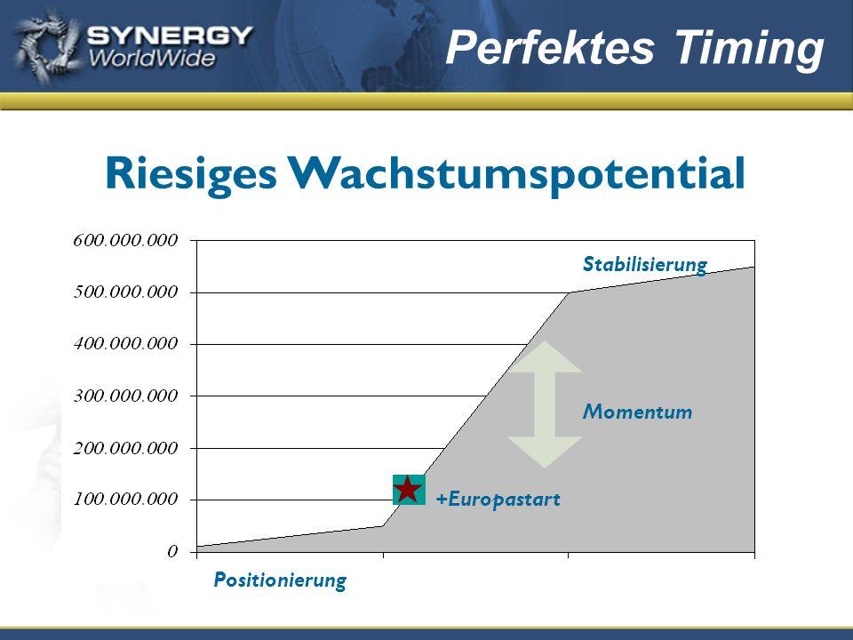 Riesiges Wachstumspotential Stabilisierung Positionierung Momentum Perfektes Timing +Europastart