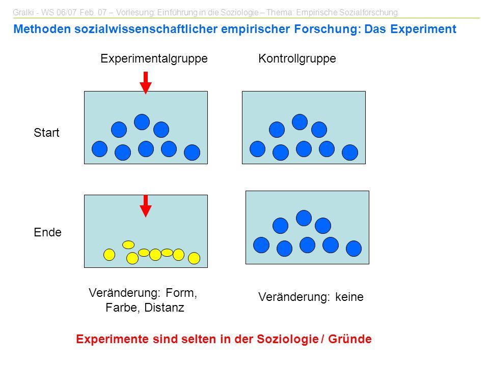 Gralki - WS 06/07 Feb. 07 – Vorlesung: Einführung in die Soziologie – Thema: Empirische Sozialforschung Methoden sozialwissenschaftlicher empirischer