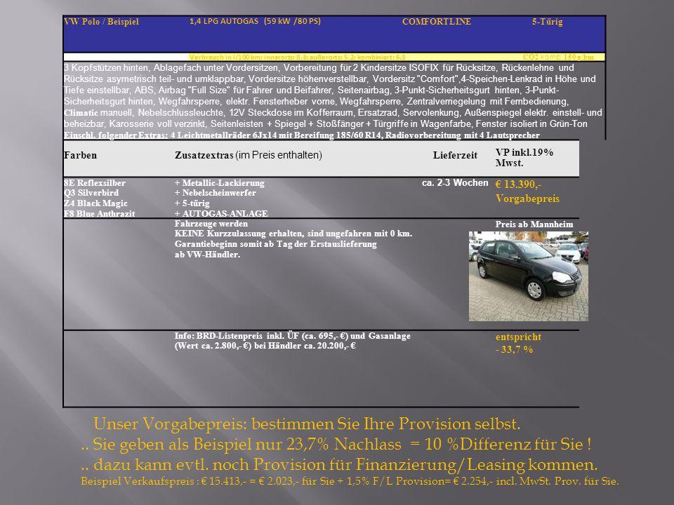 VW Polo / Beispiel 1,4 LPG AUTOGAS (59 kW /80 PS) COMFORTLINE 5-Türig Verbrauch in l/100 km: innerorts: 8.3; außerorts: 5.2; kombiniert: 6.3 CO2 komb.