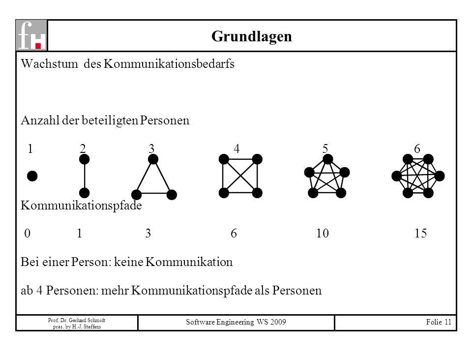 Prof. Dr. Gerhard Schmidt pres. by H.-J. Steffens Software Engineering WS 2009Folie 11 Grundlagen Wachstum des Kommunikationsbedarfs Anzahl der beteil