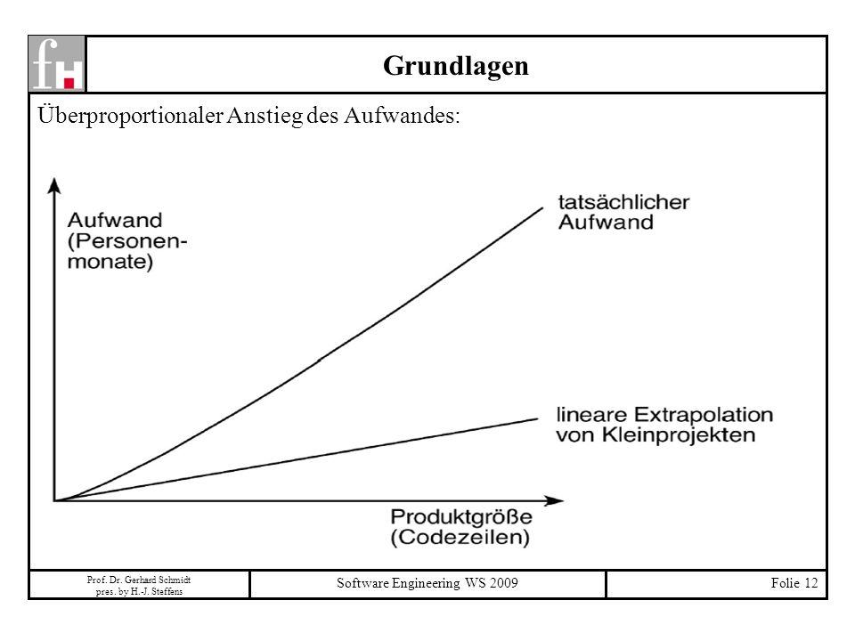 Prof. Dr. Gerhard Schmidt pres. by H.-J. Steffens Software Engineering WS 2009Folie 12 Grundlagen Überproportionaler Anstieg des Aufwandes: