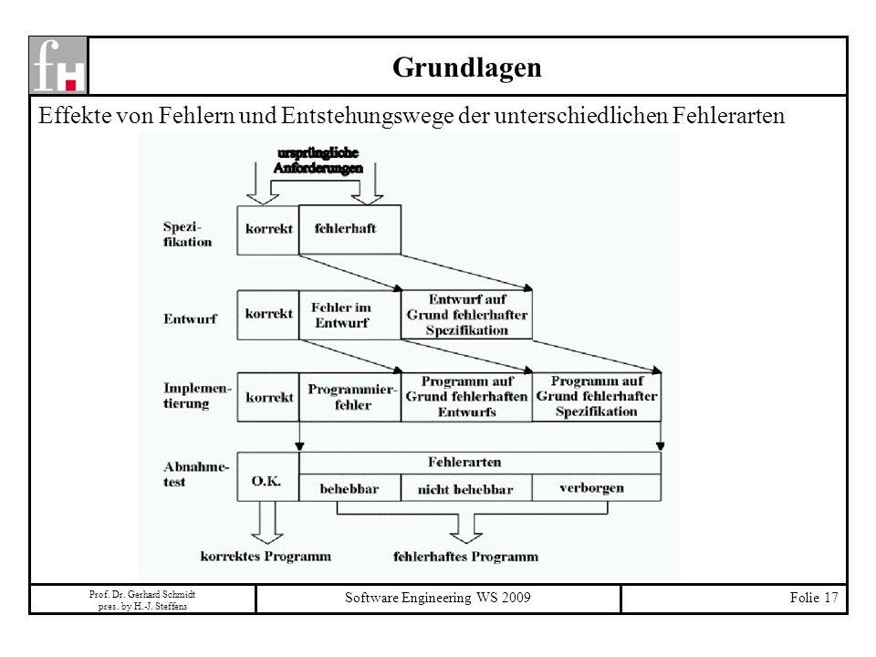 Prof. Dr. Gerhard Schmidt pres. by H.-J. Steffens Software Engineering WS 2009Folie 17 Grundlagen Effekte von Fehlern und Entstehungswege der untersch