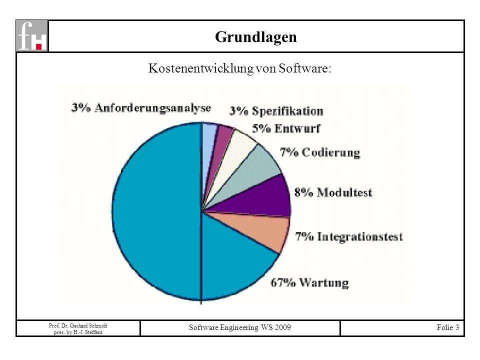 Prof. Dr. Gerhard Schmidt pres. by H.-J. Steffens Software Engineering WS 2009Folie 3 Grundlagen Kostenentwicklung von Software: