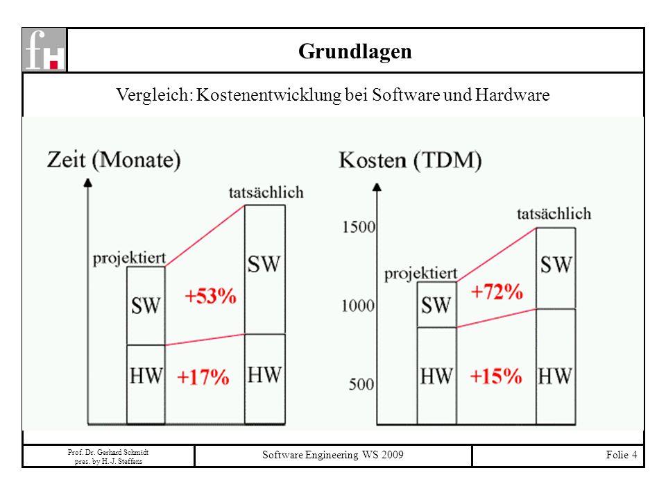 Prof. Dr. Gerhard Schmidt pres. by H.-J. Steffens Software Engineering WS 2009Folie 4 Grundlagen Vergleich: Kostenentwicklung bei Software und Hardwar