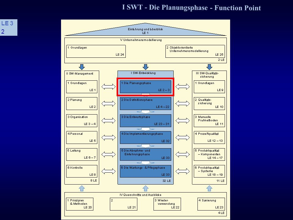 I SWT - Die Planungsphase - Function Point LE 3 1 Software-Technik 1 Die Planungsphase Die Function Point-Methode Prof.