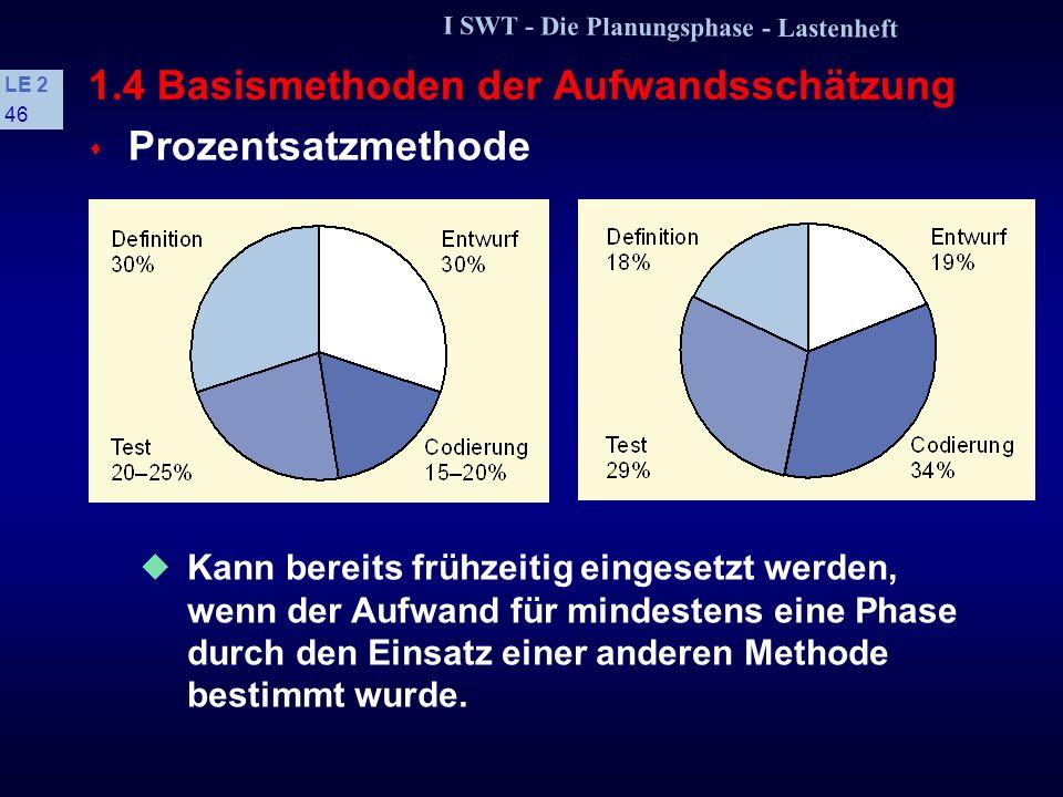 I SWT - Die Planungsphase - Lastenheft LE 2 45 1.4 Basismethoden der Aufwandsschätzung s Prozentsatzmethode Aus abgeschlossenen Entwicklungen wird erm