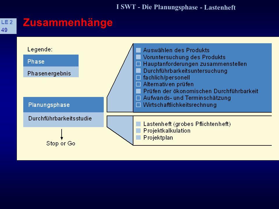I SWT - Die Planungsphase - Lastenheft LE 2 48 1.4 Basismethoden der Aufwandsschätzung Sind die Einflußfaktoren während der Entwicklung dann genauer b