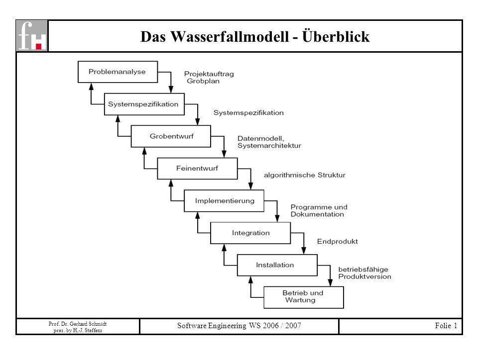 Prof. Dr. Gerhard Schmidt pres. by H,-J. Steffens Software Engineering WS 2006 / 2007Folie 1 Das Wasserfallmodell - Überblick