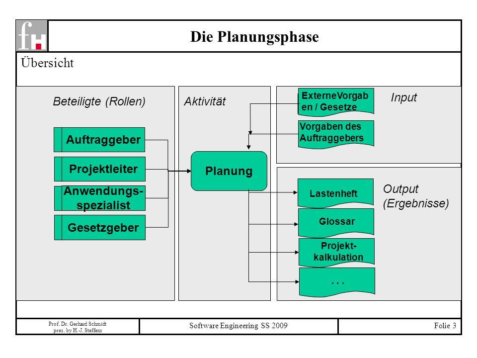 Prof. Dr. Gerhard Schmidt pres. by H.-J. Steffens Software Engineering SS 2009Folie 3 Die Planungsphase Übersicht Planung Lastenheft Glossar Projekt-