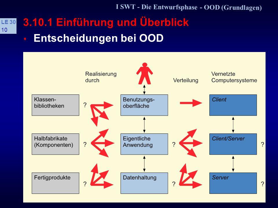 I SWT - Die Entwurfsphase - OOD (Grundlagen) LE 30 9 3.10.1 Einführung und Überblick s Kein »Strukturbruch« von OOA nach OOD Sowohl in OOA als auch in OOD werden die objektorientierten Grundkonzepte verwendet Objekt, Klasse, Attribut, Operation, Botschaft, Vererbung, Polymorphismus s Ausgangspunkt für den Architekturentwurf ist das OOA-Modell des Fachkonzepts Das OOA-Modell wird erweitert, modifiziert, optimiert und an die umgebende Architektur angepaßt Es ergibt sich ein OOD-Modell.