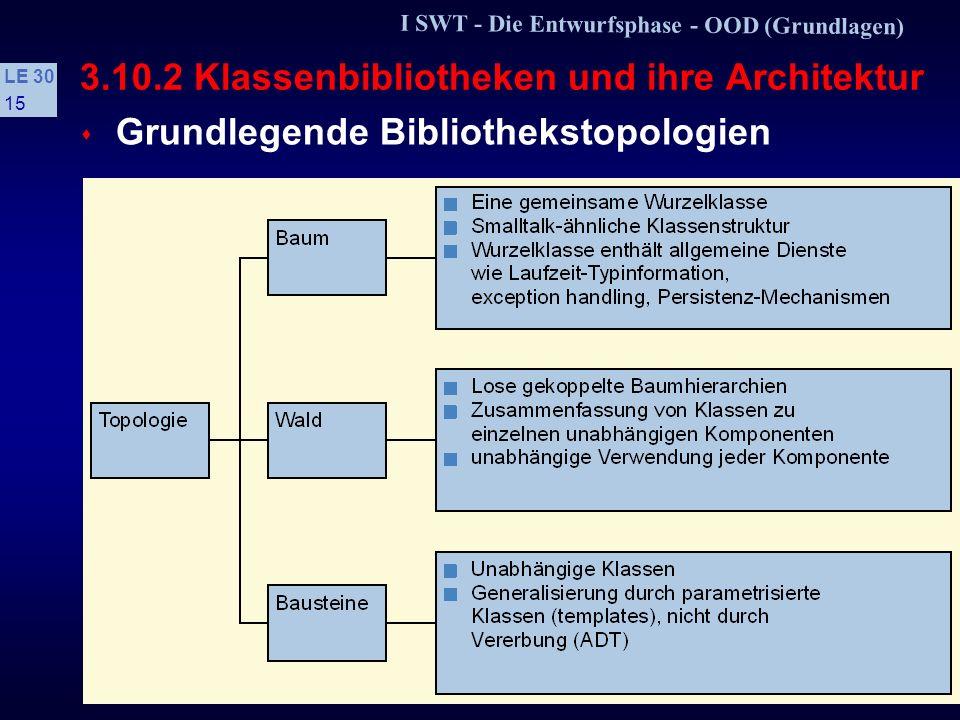 I SWT - Die Entwurfsphase - OOD (Grundlagen) LE 30 14 3.10.2 Klassenbibliotheken und ihre Architektur s Entwurfsziele hohe Laufzeiteffizienz hohe Speichereffizienz volle Nutzung des Sprachumfangs Einfachheit der Benutzung Plattformunabhängigkeit s Kriterien bei Zukauf Quellcode verfügbar Familie mit kompatiblen Bibliotheken verschiedene Implementierungen für kritische Funktionalitäten.