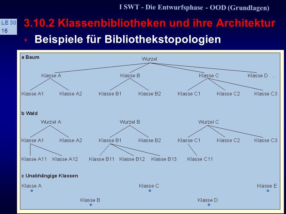 I SWT - Die Entwurfsphase - OOD (Grundlagen) LE 30 15 3.10.2 Klassenbibliotheken und ihre Architektur s Grundlegende Bibliothekstopologien