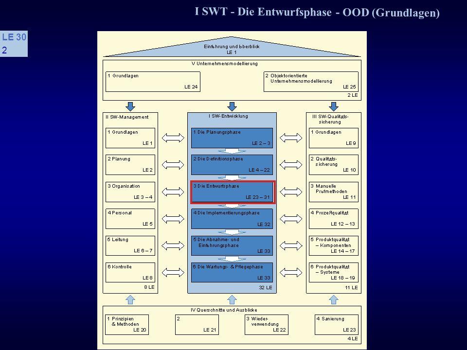 I SWT - Die Entwurfsphase - OOD (Grundlagen) LE 30 32 3.10.3 Halbfabrikate und ihre Schnittstellen s Das VBX-Modell Komponentenbasierte Entwicklung entstand durch die Visual-Basic-Dialogelemente (VBXe) Von Microsoft für die Windows-Programmierung VBX kann sowohl Windows-Kontrollelemente als auch OLE-Objekte repräsentieren Beispiele für VBXe sind: Datenbankanwendungen Tabellenkalkulation Grafik (dynamische Grafik, Geschäftsgrafik) Diagramme (z.B.