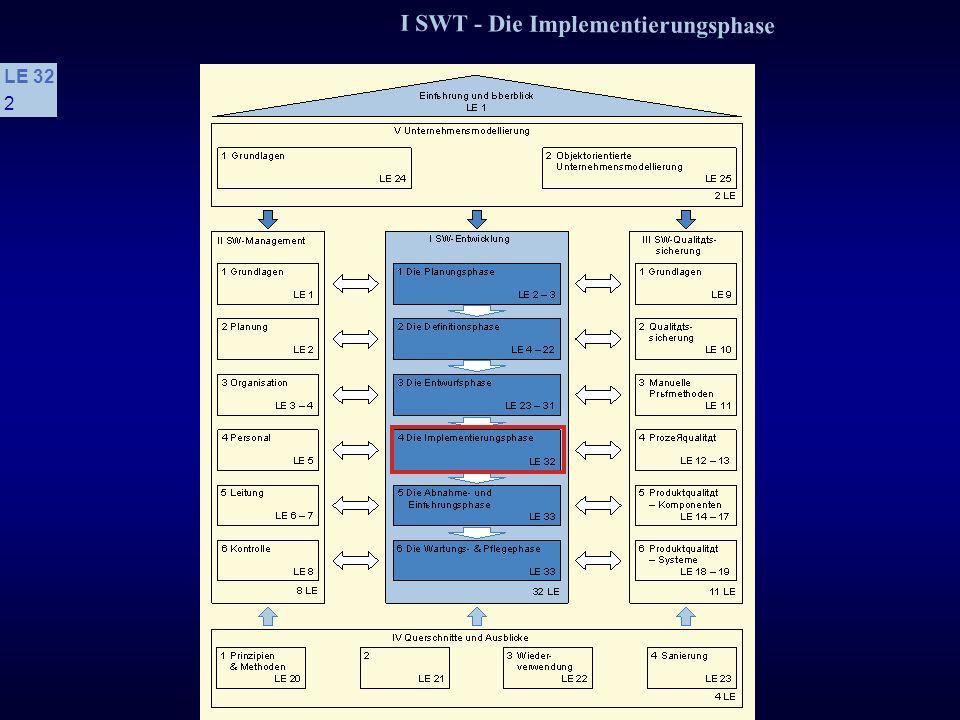 I SWT - Die Implementierungsphase LE 32 62 4.3 Methode der schrittweisen Verfeinerung s Vorteile + Realisiert das Prinzip der Verfeinerung + Fördert eine problemorientierte Betrachtungsweise + Ist für ein breites Anwendungsspektrum einsetzbar + Der Entscheidungsprozeß ist nachvollziehbar + Durch die systematische, dokumentierte Problemstrukturierung werden Änderbarkeit und Wartbarkeit erleichtert + top-down-orientiert + Führt zu einer gestuften algorithmischen Abstraktion + Unterstützt systematisches Vorgehen.