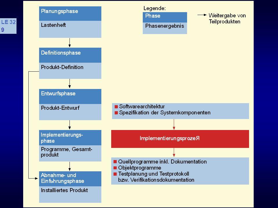 I SWT - Die Implementierungsphase LE 32 29 4.2.2 Prinzip der problemadäquate Datentypen s Voraussetzungen: Möglichst optimale Unterstützung durch geeignete Konzepte in der verwendeten Programmiersprache Anwendung des Prinzips der Verbalisierung, insbesondere bei der Namenswahl Bei fehlenden modernen Sprachkonzepten ausführliche Kommentierung Definition geeigneter Datenabstraktionen bzw.