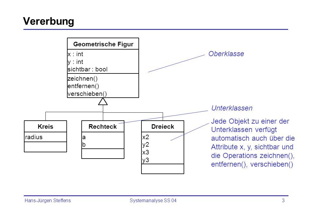 Hans-Jürgen Steffens Systemanalyse SS 0414 Beispiele für abstrakte und konkrete Klassen zeichnen() entfernen() verschieben() x : int y : int sichtbar : bool Geometrische Figur zeichnen() radius Kreis zeichnen() a b Rechteck Von dieser Klasse können keine Objekte angelegt werden, d.