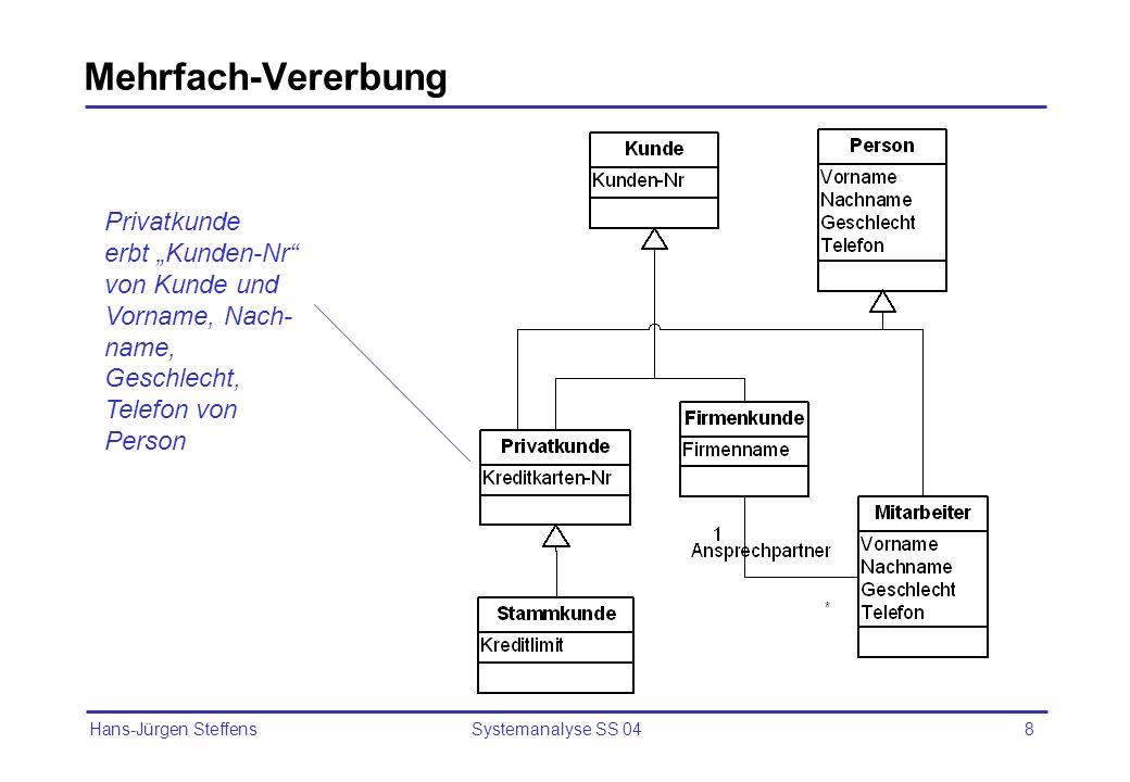 Hans-Jürgen Steffens Systemanalyse SS 048 Mehrfach-Vererbung Privatkunde erbt Kunden-Nr von Kunde und Vorname, Nach- name, Geschlecht, Telefon von Per