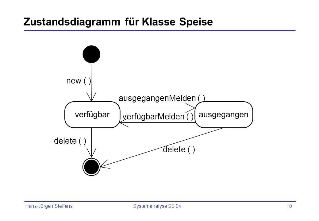 Hans-Jürgen Steffens Systemanalyse SS 0410 Zustandsdiagramm für Klasse Speise new ( ) delete ( ) ausgegangenMelden ( ) verfügbarMelden ( )