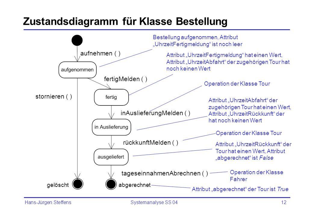 Hans-Jürgen Steffens Systemanalyse SS 0412 Zustandsdiagramm für Klasse Bestellung aufnehmen ( ) fertigMelden ( ) stornieren ( ) inAuslieferungMelden (