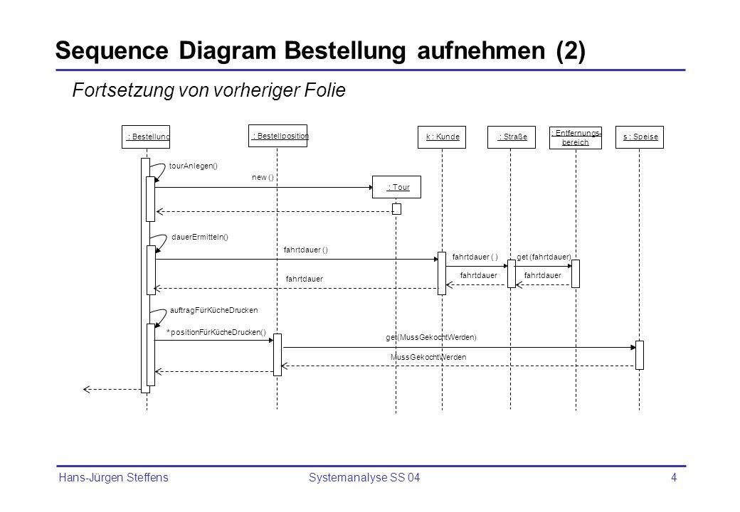 Hans-Jürgen Steffens Systemanalyse SS 044 : Entfernungs- bereich Sequence Diagram Bestellung aufnehmen (2) : Tour new () fahrtdauer () k : Kunde : Str