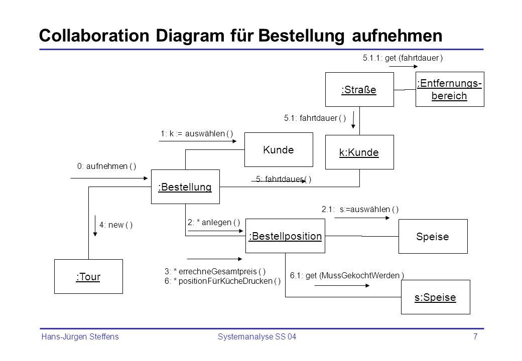 Hans-Jürgen Steffens Systemanalyse SS 047 Collaboration Diagram für Bestellung aufnehmen :Bestellung :Tour :Bestellposition k:Kunde Kunde :Straße Spei