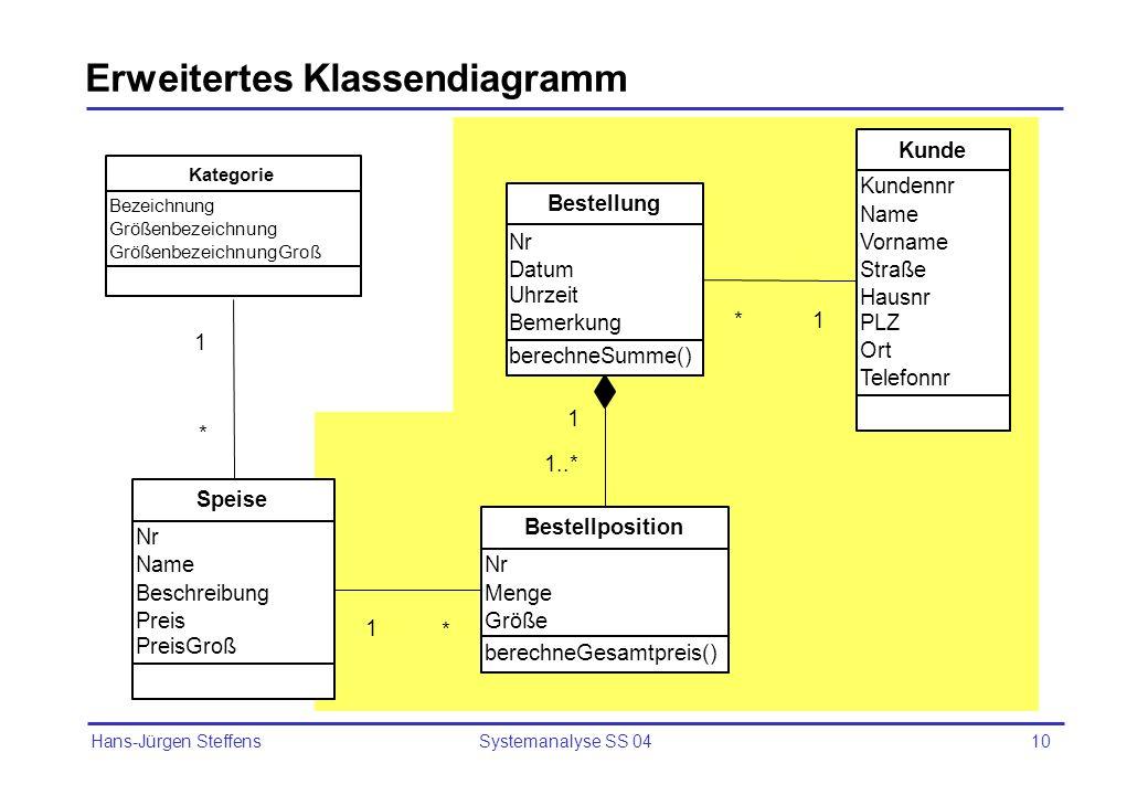 Hans-Jürgen Steffens Systemanalyse SS 0410 Erweitertes Klassendiagramm Nr Name Beschreibung Preis PreisGroß Speise 1 * berechneSumme() Nr Datum Uhrzei