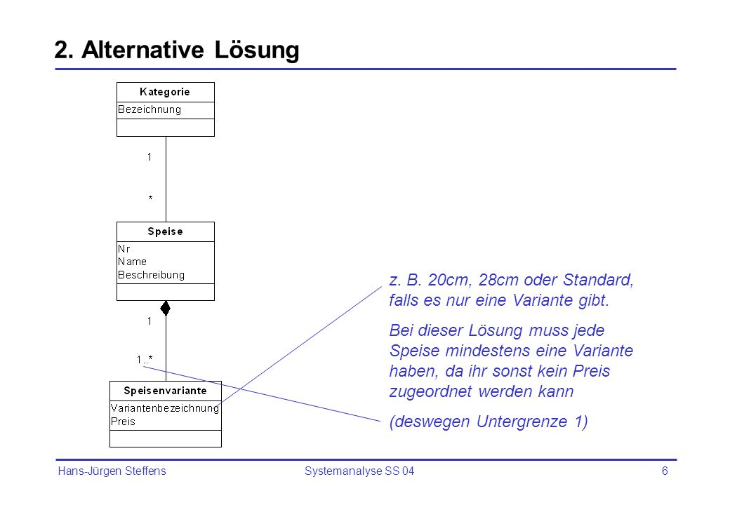 Hans-Jürgen Steffens Systemanalyse SS 046 2. Alternative Lösung z. B. 20cm, 28cm oder Standard, falls es nur eine Variante gibt. Bei dieser Lösung mus