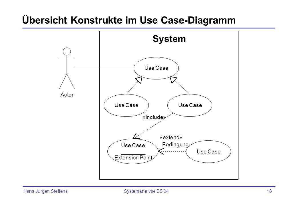 Hans-Jürgen Steffens Systemanalyse SS 0418 Übersicht Konstrukte im Use Case-Diagramm System Actor Use Case ________ Extension Point «include» Use Case