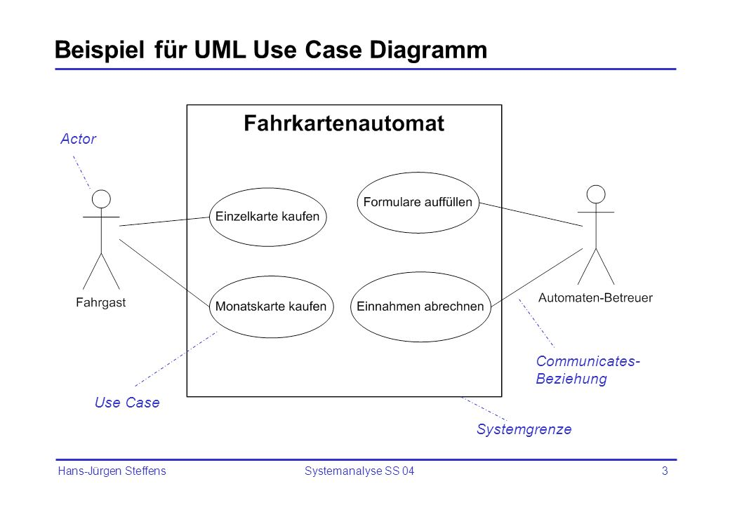 Hans-Jürgen Steffens Systemanalyse SS 044 Elemente von Use Case-Diagrammen (1) Actor (Akteur) Ist eine Rolle, die ein Benutzer des Systems spielt.