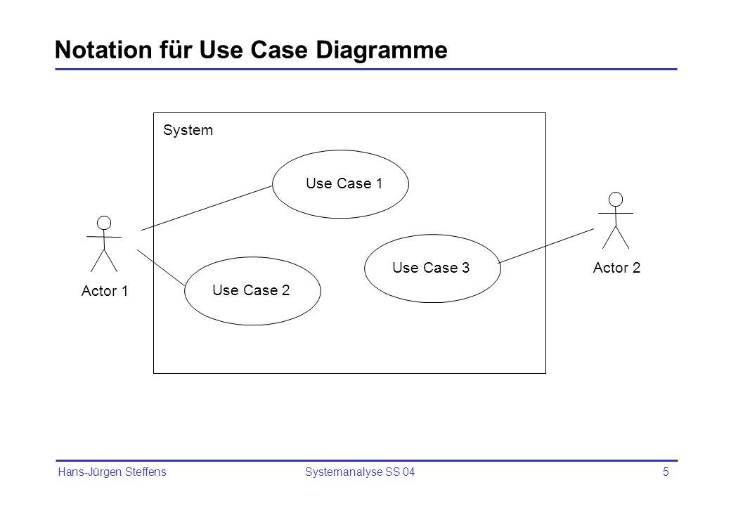 Hans-Jürgen Steffens Systemanalyse SS 0416 Generalisierung von Use Cases Use Cases, die viele Gemeinsamkeiten haben, können verallgemeinert werden Beispielsweise könnte für die Use Cases Einzelkarte kaufen und Monatskarte kaufen ein allgemeiner Use Case Fahrkarte kaufen definiert werden.