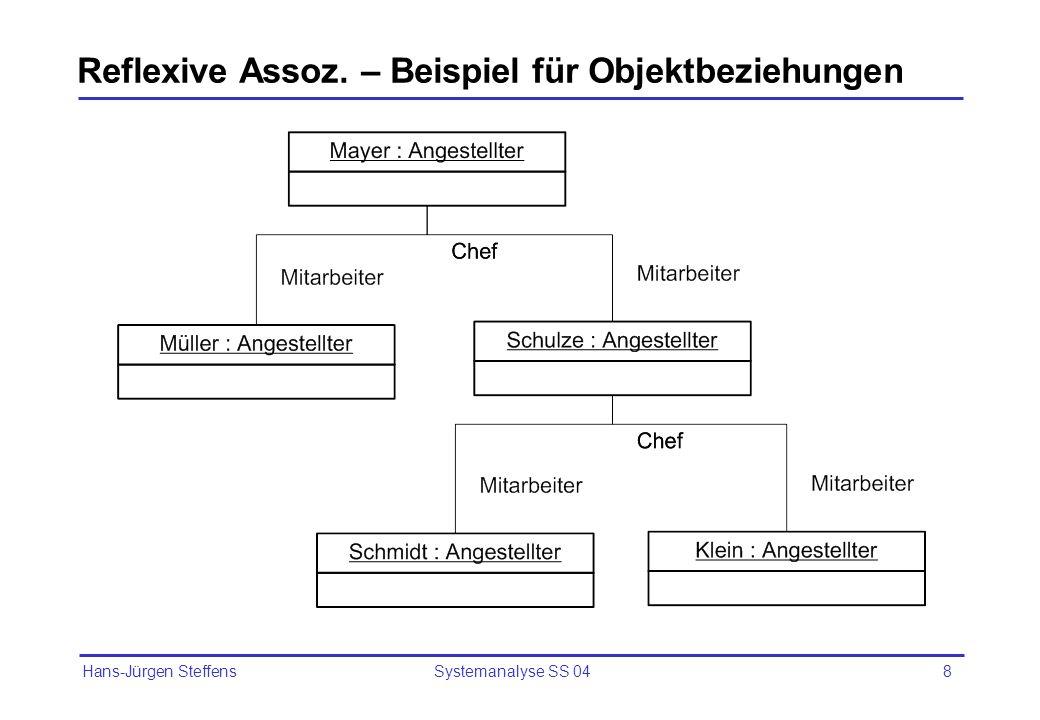 Hans-Jürgen Steffens Systemanalyse SS 049 Notation für Assoziationen Operation() Attribut Klasse 1 Operation() Attribut Klasse 2 Operation() Attribut Klasse k1k2 k1 k2 Rolle1 Rolle2 Name