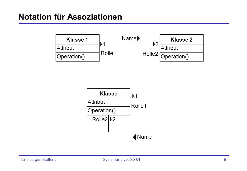 Hans-Jürgen Steffens Systemanalyse SS 049 Notation für Assoziationen Operation() Attribut Klasse 1 Operation() Attribut Klasse 2 Operation() Attribut